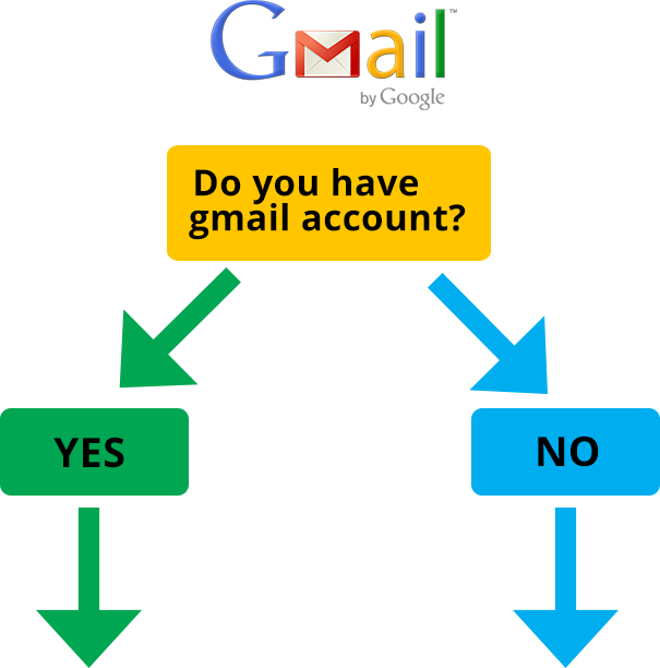 Not Just A Copy Shop | Do you have a Gmail account | Printing Shop Gold Coast